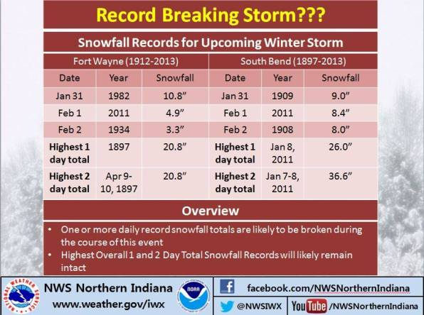 Courtesy US National Weather Service Northern Indiana